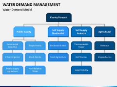 Water Demand Management PPT Slide 3