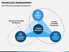 Knowledge Management PPT Slide 8