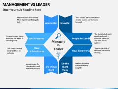 Management Vs Leader PPT slide 4