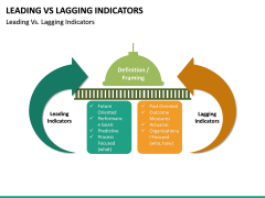 Leading Vs Lagging Indicators PPT Slide 17