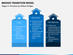 Bridges Transition Model PPT Slide 9
