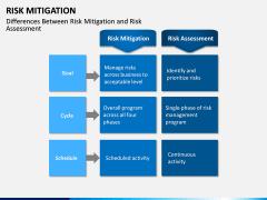 Risk Mitigation PPT Slide 15