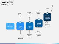 SOAR Model PPT Slide 7
