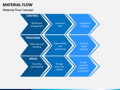 Material Flow PPT Slide 3