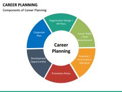 Career Planning PPT Slide 27