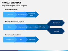 Project Strategy PPT Slide 2
