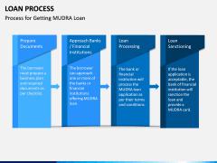 Loan Process PPT Slide 15