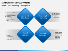 Leadership Development PPT Slide 5