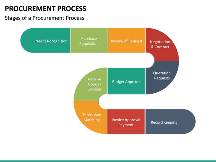 Procurement Process Powerpoint Template