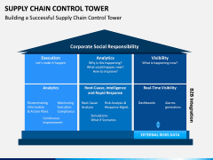 Supply Chain Control Tower PPT Slide 3