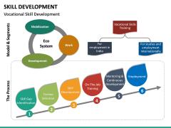 Skill Development PPT slide 24