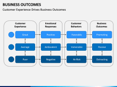 Business outcomes PPT slide 10