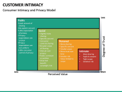 Customer Intimacy PPT Slide 21