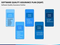 Software Quality Assurance Plan (SQAP) PPT Slide 3