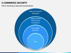 E-commerce Security PPT Slide 2