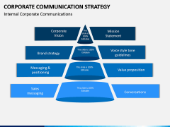 Corporate Communications Strategy PPT Slide 10
