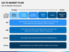 Go To Market Plan (GTM Plan) PPT Slide 17