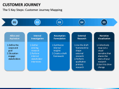 Customer Journey PPT Slide 14