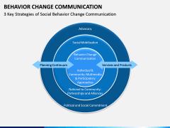 Behavior Change Communication PPT Slide 8