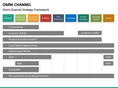 Omni Channel PPT Slide 30