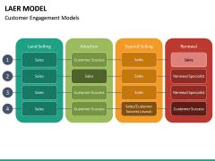 LAER Model PPT Slide 19