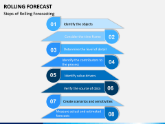 Rolling Forecast PPT Slide 3
