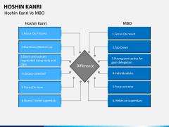 Hoshin Kanri PPT Slide 12