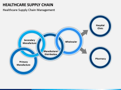 Healthcare Supply Chain PPT Slide 3