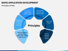 Rapid Application Development PPT Slide 4