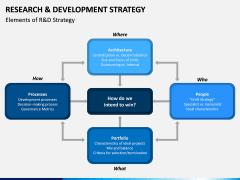 R&D Strategy PPT Slide 4