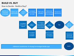 Build vs buy PPT slide 6