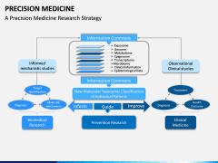 Precision Medicine PPT Slide 5