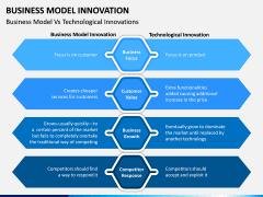 Business Model Innovation PPT Slide 19