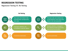 Regression Testing PPT Slide 25