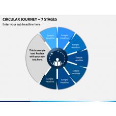 Circular Journey – 7 Stages PPT Slide 1