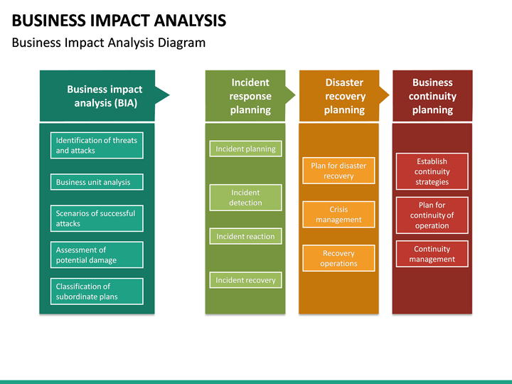 business impact analysis powerpoint template sketchbubble