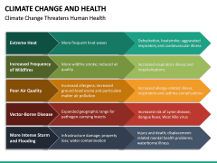 Climate Change and Health PPT Slide 23