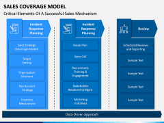 Sales Coverage Model PPT Slide 9
