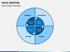 Value Creation PPT Slide 9
