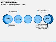 Cultural Change PPT Slide 7