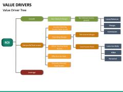 Value Drivers PPT Slide 23