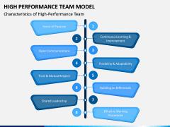 High Performance Team Model PPT Slide 5