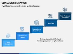 Consumer Behavior PPT Slide 5