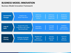 Business Model Innovation PPT Slide 6