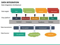 Data Integration PPT slide 25