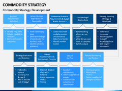 Commodity Strategy PPT Slide 3