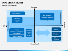 Dave Ulrich HR Model PPT Slide 8
