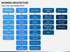 Business Architecture PPT Slide 11