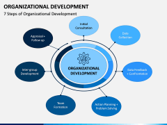 Organizational Development PPT Slide 2