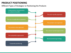 Product Positioning PPT Slide 27